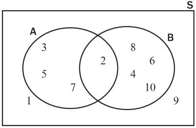 draw a venn diagram to show the sample space  s={l