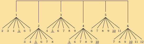Calculating Probability With A Probability Tree